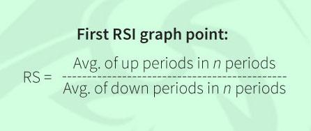 Erster RSI-Punkt