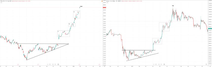 Tesla Bitcoin Vergleichstabelle