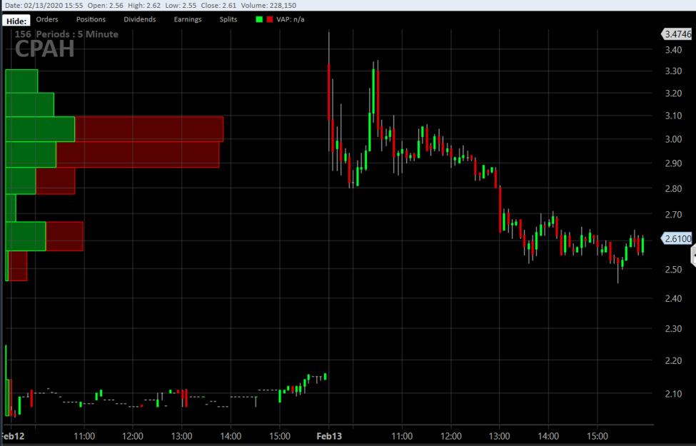 Wie Short Penny Stocks