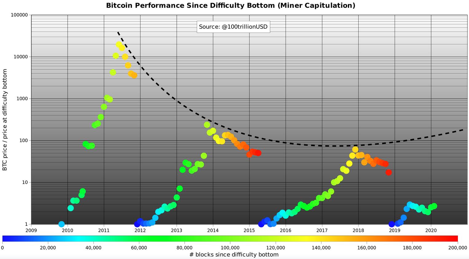 Bitcoin-Preisvorhersagemodell