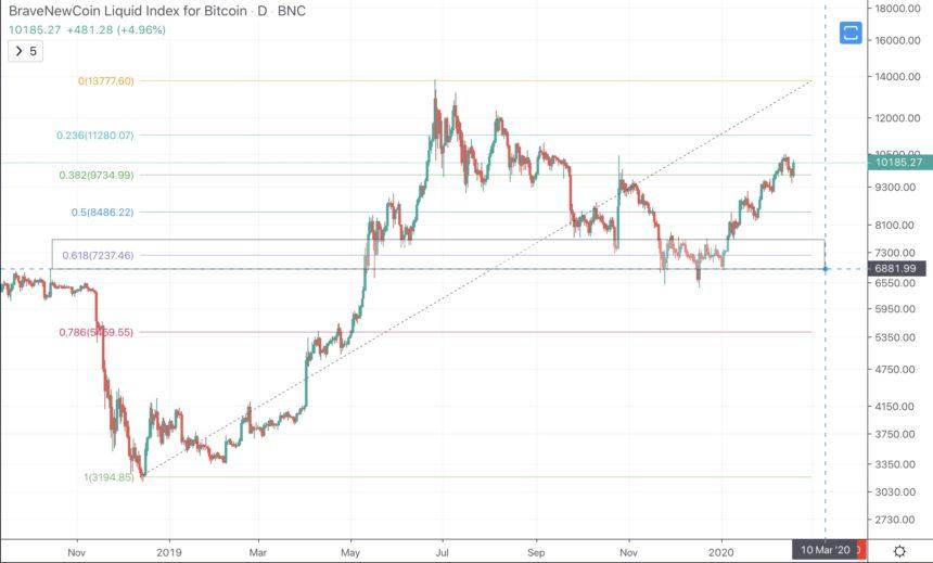 Krypto-Bullenmarkt