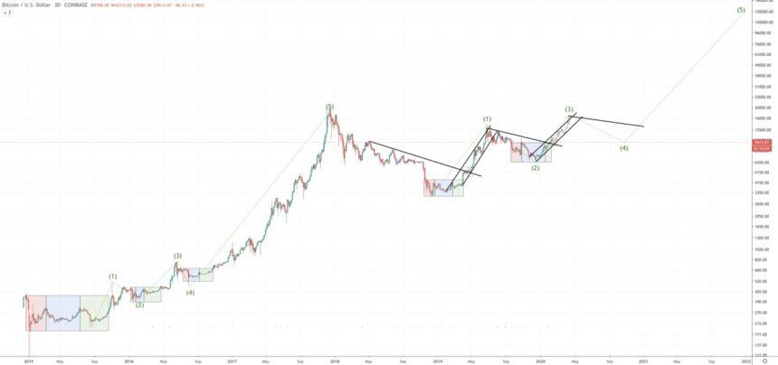 Bitcoin-Krypto-Zyklus-Vergleich