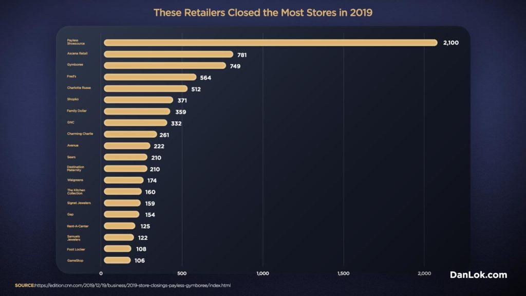Infografik von Ladenschließungen und Einzelhandelsapokalypse