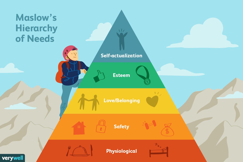 Maslows Hierarchie der Bedürfnisse