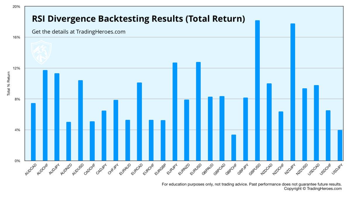 RSI-Divergenzstrategie Total Return Graph