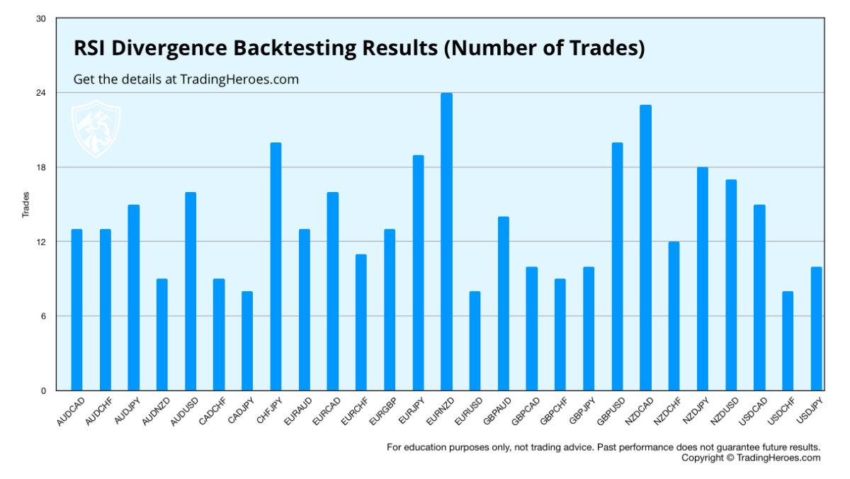 RSI-Divergenzstrategie Anzahl der Trades
