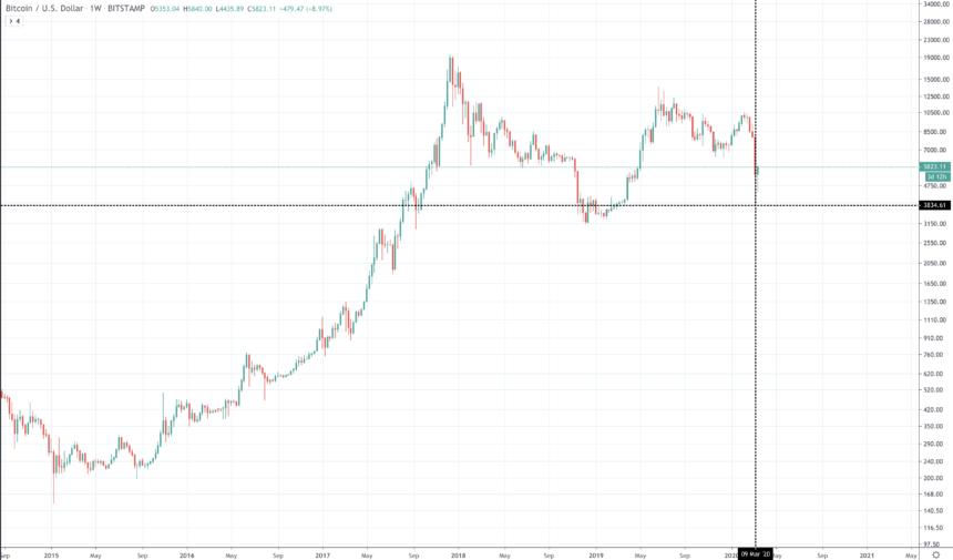 Bitcoin-Preischart