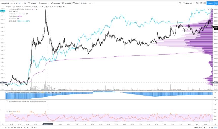 Gold, Bitcoin, Kryptowährung, BTC usd